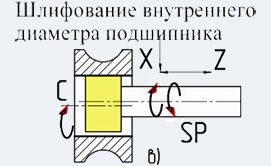 Шлифование внутреннего диаметра ОШ-660.1Ф2