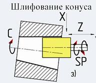 Шлифование конуса ОШ-660.1Ф2