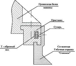 Сегментные оправки типа Сапожок